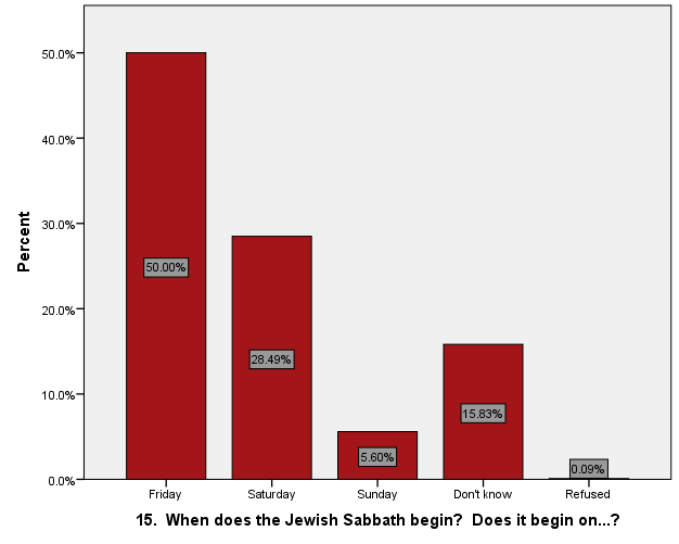 When no weighting variable is used, the estimate is that about 50% of the population know the Jewish Sabbath starts on Friday.