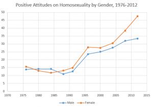 homosexuality-gender