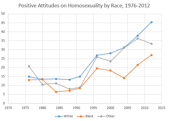 Positive Attitudes on Homosexuality by Race, 1976-2012