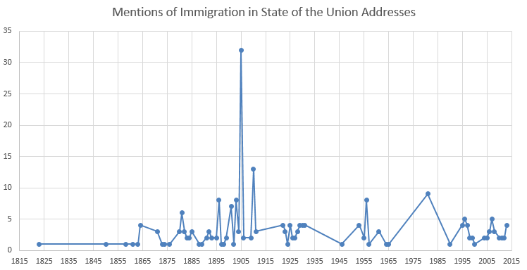 Graph of Mentions of Immigration in State of the Union Addresses