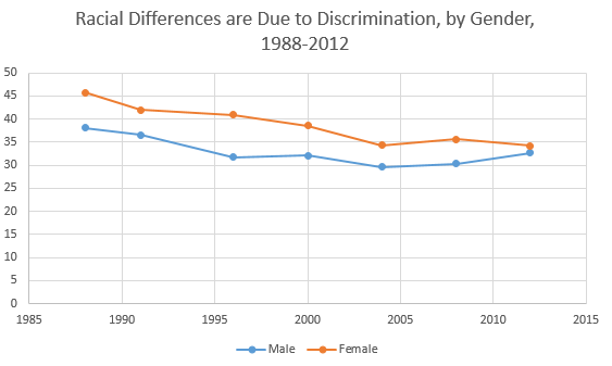 Racial Differences are Due to Discrimination, by Gender, 1988-2012