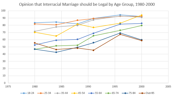 Opinion that Interracial Marriage should be Legal by Age Group, 1980-2000