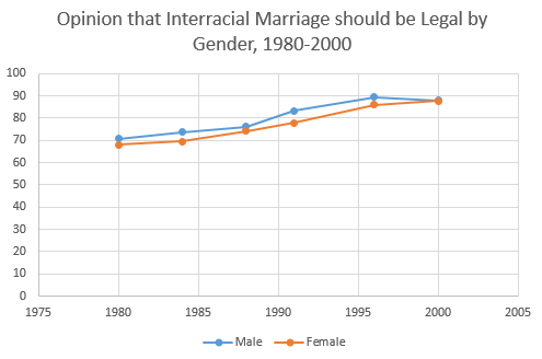 Opinion that Interracial Marriage should be Legal by Gender, 1980-2000