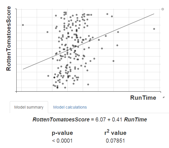 score vs runtime plot