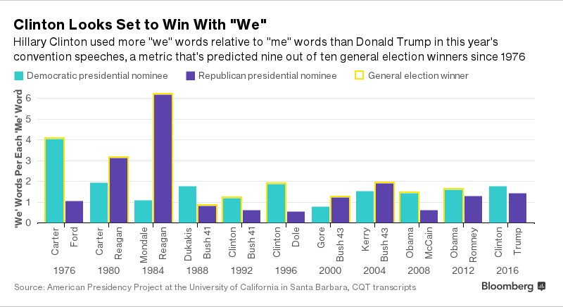 "Bar graph showing the number of ""we"" words per each ""me"" words for presidential nominees since 1976"