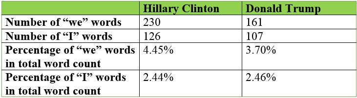 "Table showing Trump and Clinton's ""we"" and ""I"" words"
