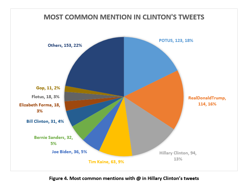 Pie chart featuring the most common mentions in Clinton's tweets